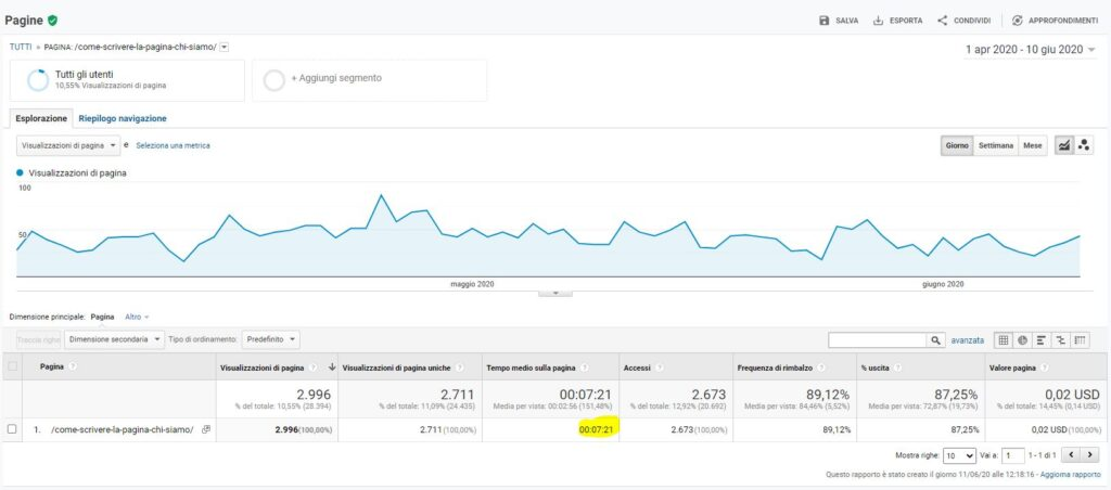Analytics pagina web